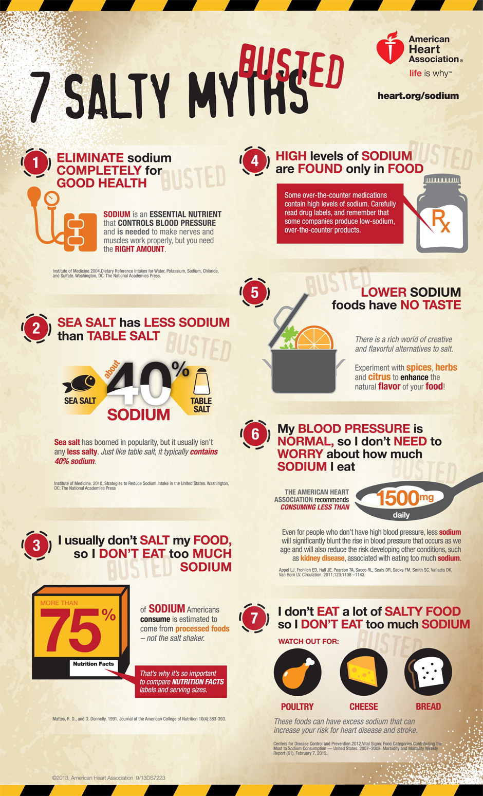7 Salty (Sodium) Myths BUSTED Infographic