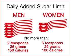 Daily Sugar Limit- 9 teaspoons for men, 6 teaspoons for women